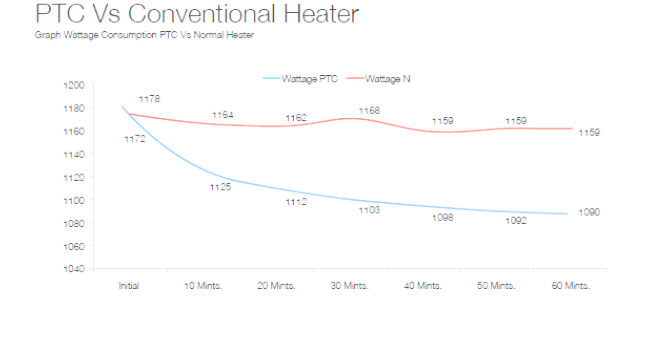 PTC vs Conventional Heater